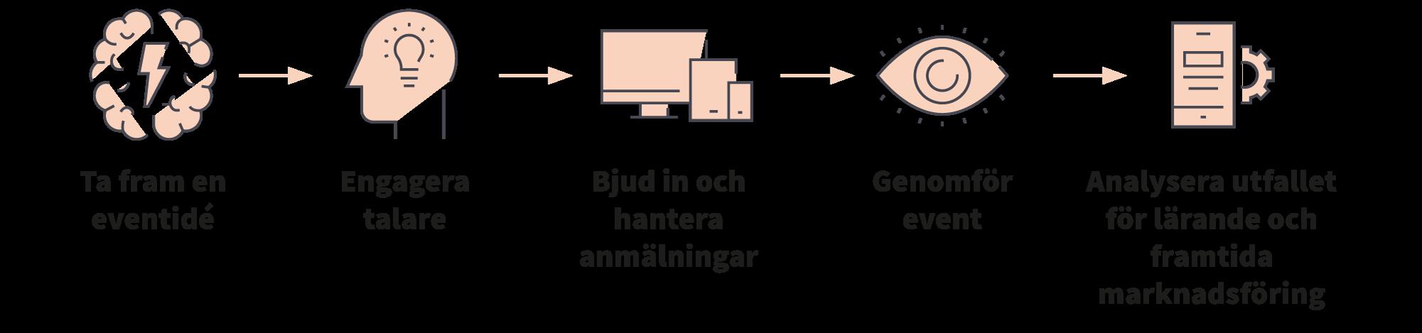 GDPR process