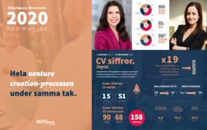 pressrealease bild chalmers ventures kommunike 2020 sara wallin emma siljeäng